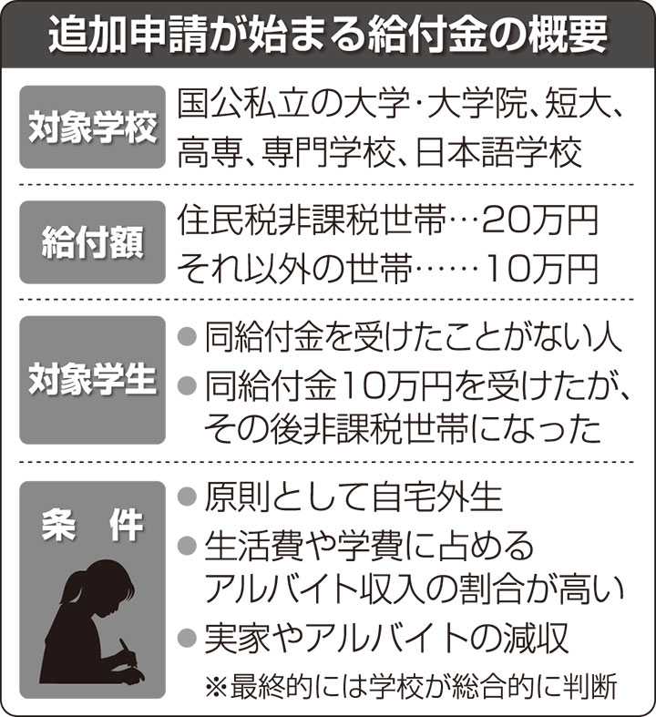 万 対象 10 者 円 学生支援緊急給付金10万円対象者の基準条件や定義は?支援金の申請方法や貰い方を解説