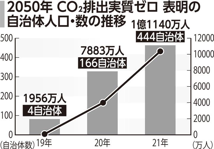 2050年 CO2排出実質ゼロ 表明の自治体人口・数の推移