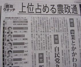 日本農業新聞に参院農水委員会発言ランキング
