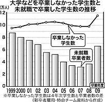 大学などを卒業しなかった学生数と未就職で卒業した学生数の推移