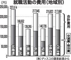 就職活動の費用(地域別)